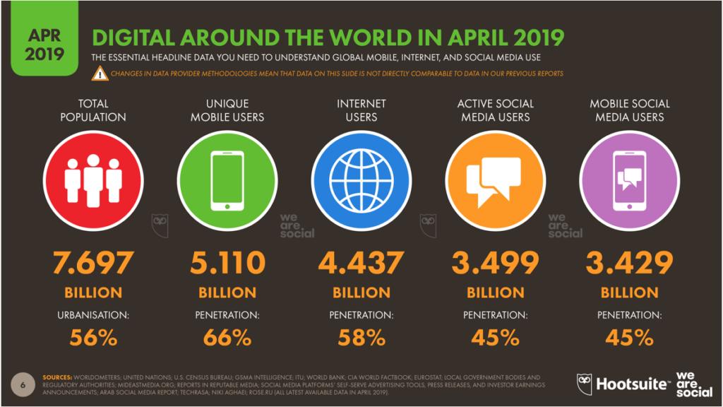 Graphique usage des mobiles