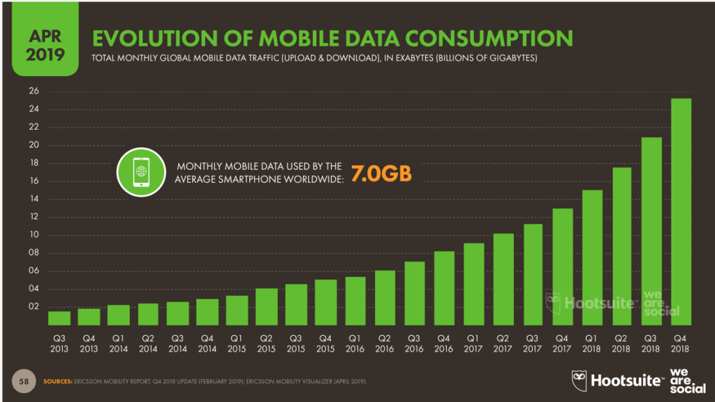 Graphique Evolution_datas_mobiles